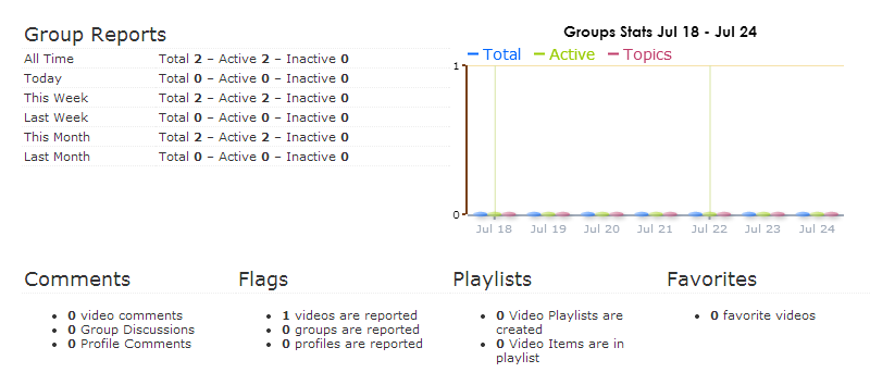 group-reports-stats