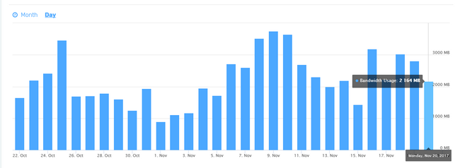 Observing the bandwidth usage per day chart