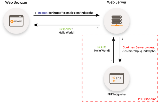 How PHP Executions Work - Account Optimization - FastComet